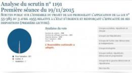 Fig 1 - soutien inédit depuis l'élection de François Hollande en mai 2012 - source Figaro Vox